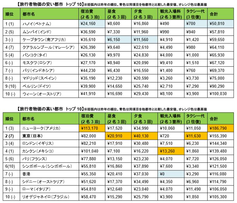 シンガポール2016 -旅行者物価指数2016