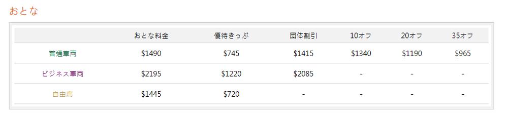 運賃/台北ー左營